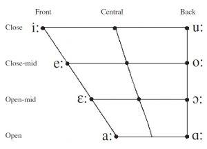 Vowel trapezium long vowel penjelasan lengkap vowel dan consonant by kelasbahasainggris.com